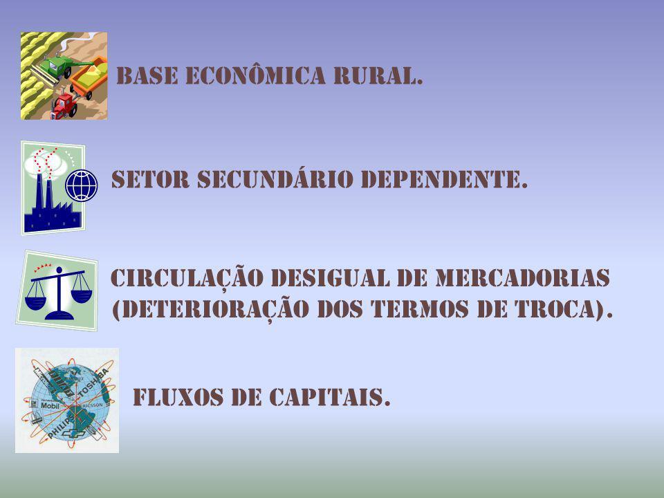 Circulação desigual de mercadorias (deterioração dos termos de troca).