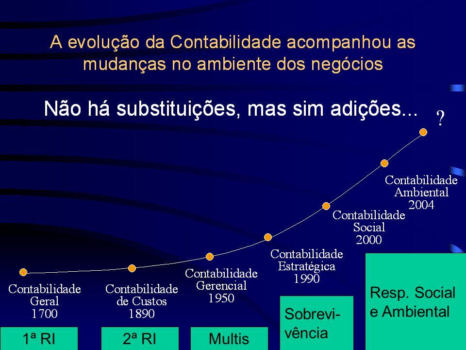 Resp. Social e Ambiental Sobrevi- vência 1ª RI 2ª RI Multis 24/9/04