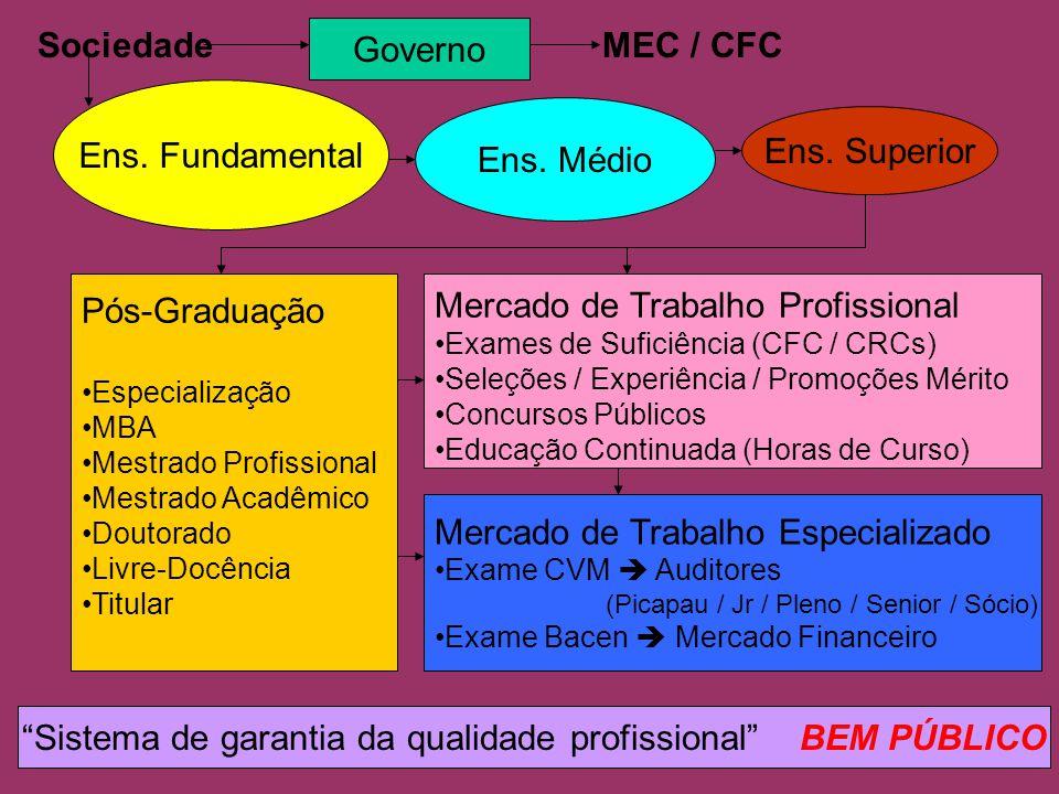 Sistema de garantia da qualidade profissional BEM PÚBLICO