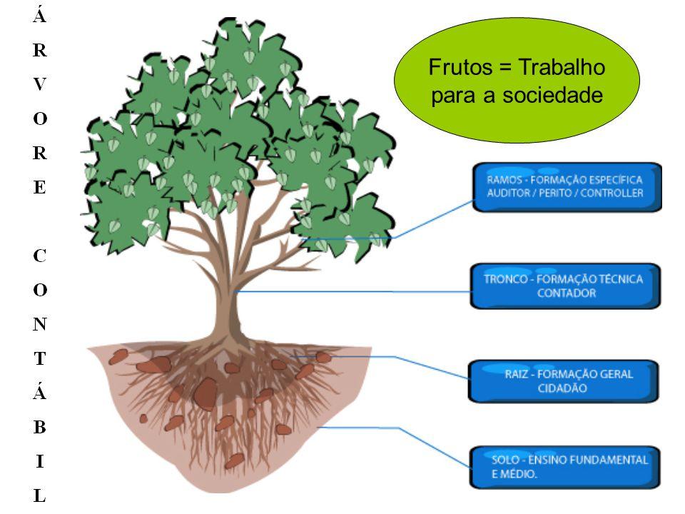 Frutos = Trabalho para a sociedade 24/9/04 Antonio Robles Junior