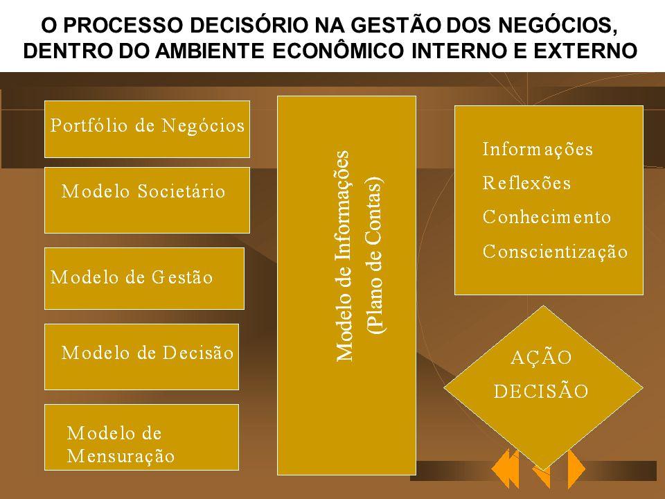 O PROCESSO DECISÓRIO NA GESTÃO DOS NEGÓCIOS,