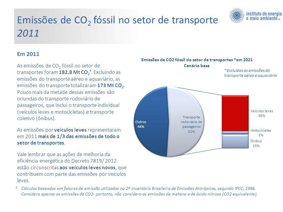 Emissões de CO2 fóssil no setor de transporte 2011