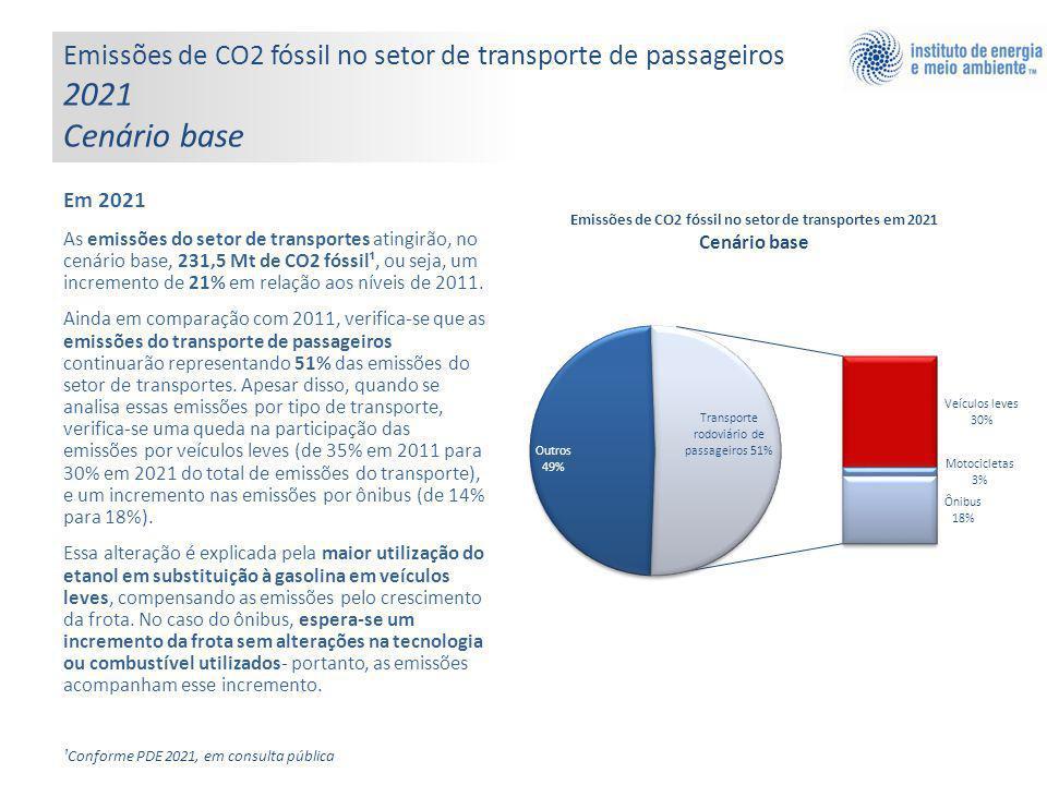 Emissões de CO2 fóssil no setor de transporte de passageiros 2021 Cenário base