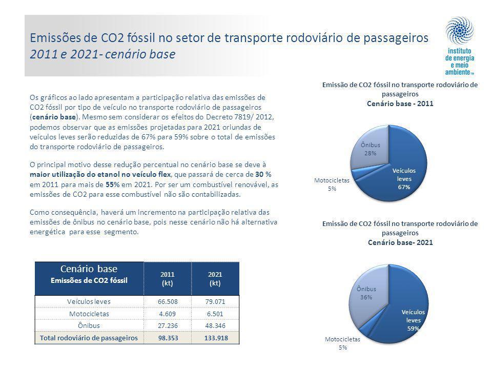 Total rodoviário de passageiros