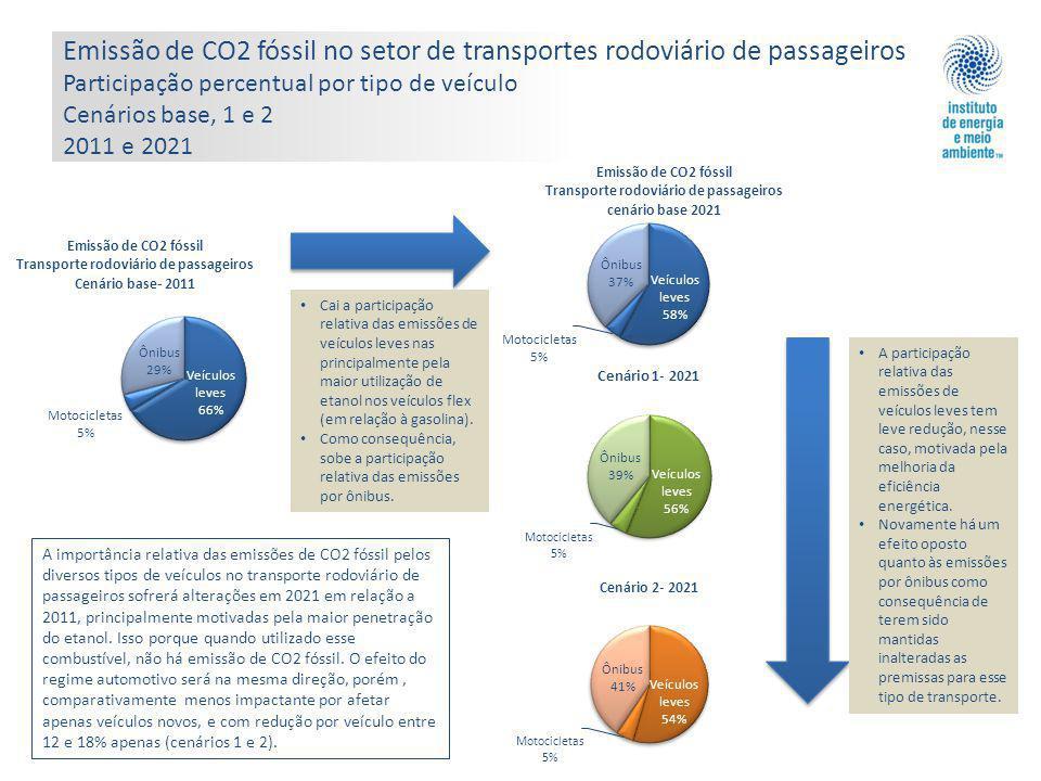 Emissão de CO2 fóssil no setor de transportes rodoviário de passageiros Participação percentual por tipo de veículo Cenários base, 1 e 2 2011 e 2021
