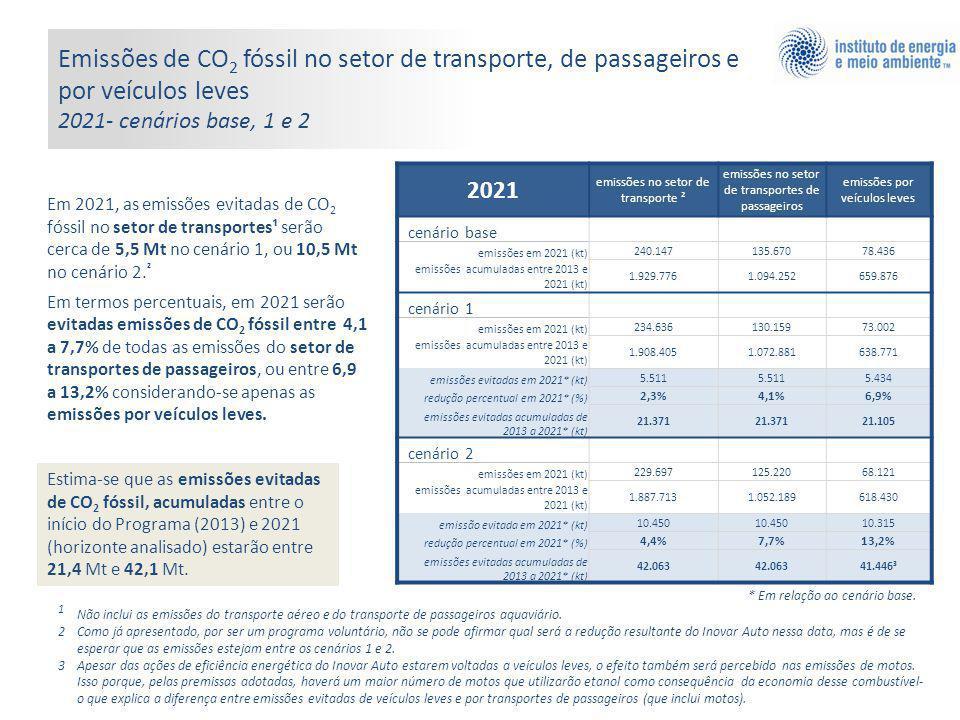 Emissões de CO2 fóssil no setor de transporte, de passageiros e por veículos leves 2021- cenários base, 1 e 2