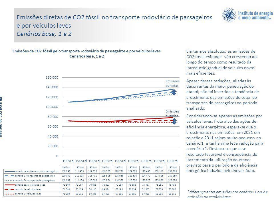Emissões diretas de CO2 fóssil no transporte rodoviário de passageiros e por veículos leves Cenários base, 1 e 2