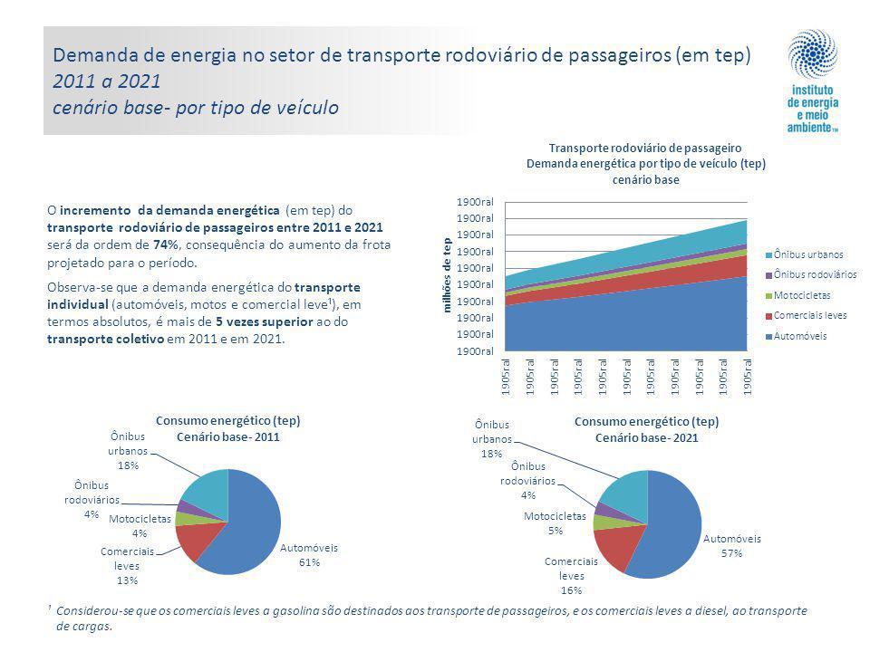 Demanda de energia no setor de transporte rodoviário de passageiros (em tep) 2011 a 2021 cenário base- por tipo de veículo