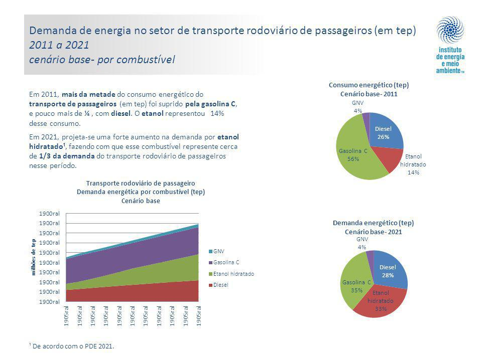 Demanda de energia no setor de transporte rodoviário de passageiros (em tep) 2011 a 2021 cenário base- por combustível