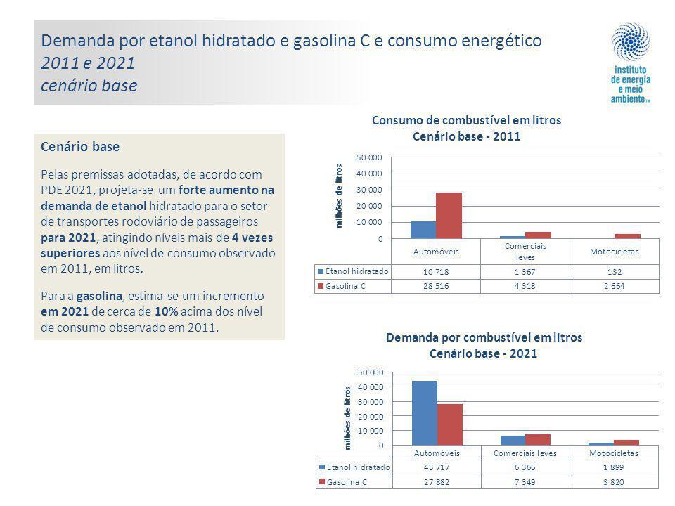 Demanda por etanol hidratado e gasolina C e consumo energético 2011 e 2021 cenário base