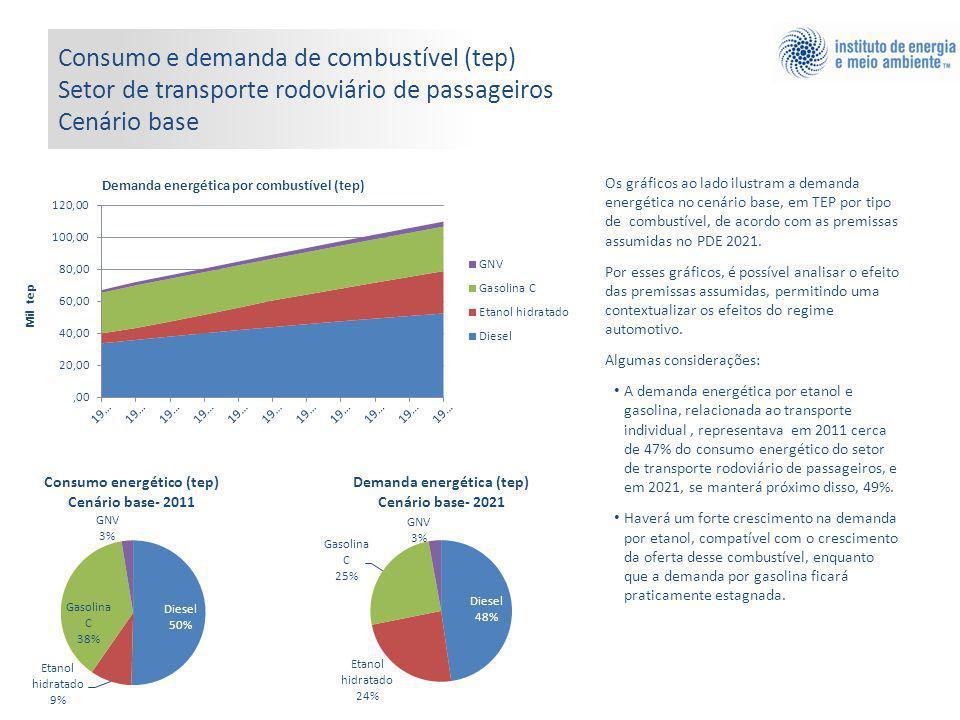 Consumo e demanda de combustível (tep) Setor de transporte rodoviário de passageiros Cenário base