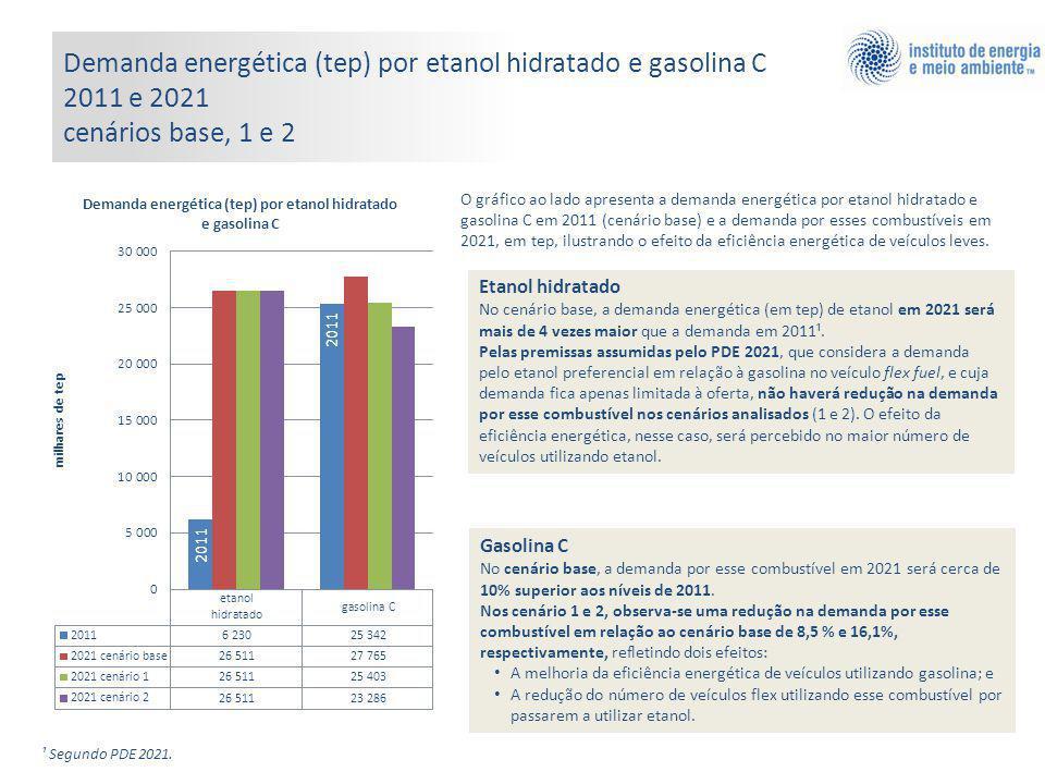 Demanda energética (tep) por etanol hidratado e gasolina C 2011 e 2021 cenários base, 1 e 2