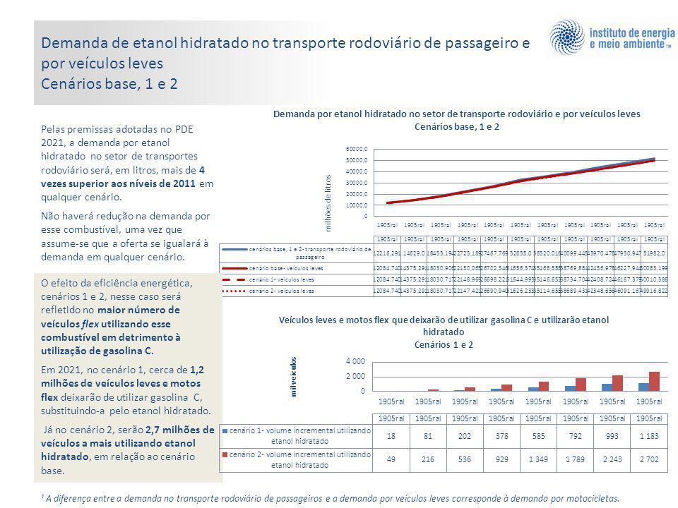 Demanda de etanol hidratado no transporte rodoviário de passageiro e por veículos leves Cenários base, 1 e 2