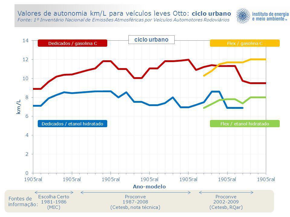 Valores de autonomia km/L para veículos leves Otto: ciclo urbano Fonte: 1º Inventário Nacional de Emissões Atmosféricas por Veículos Automotores Rodoviários