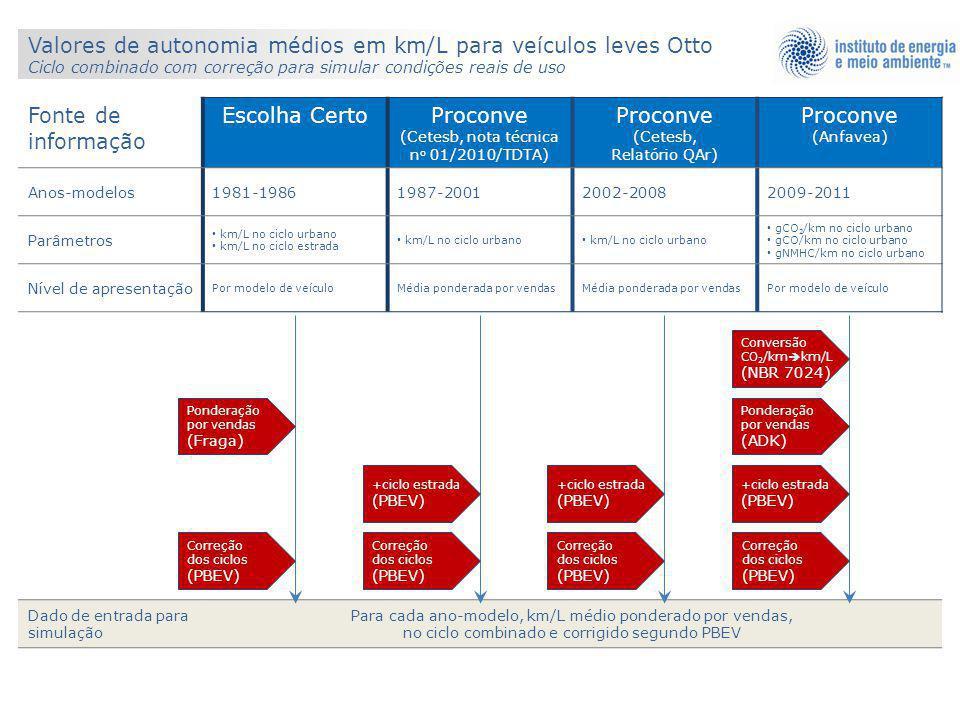 Valores de autonomia médios em km/L para veículos leves Otto Ciclo combinado com correção para simular condições reais de uso