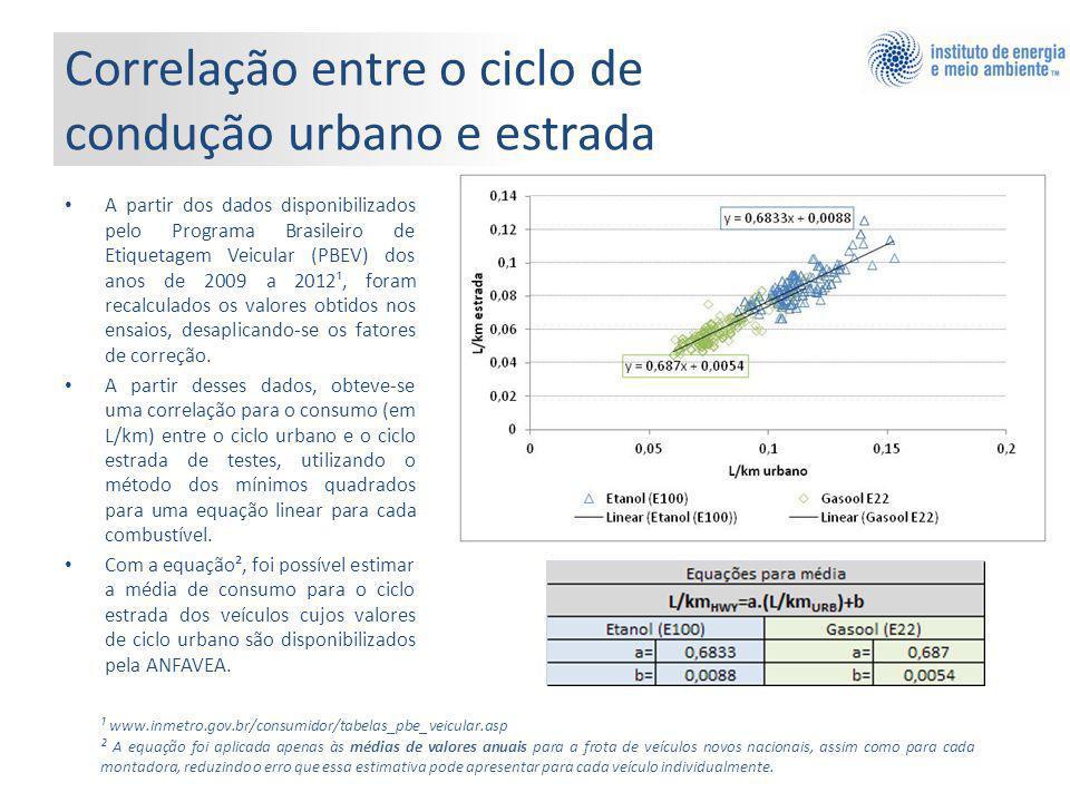 Correlação entre o ciclo de condução urbano e estrada