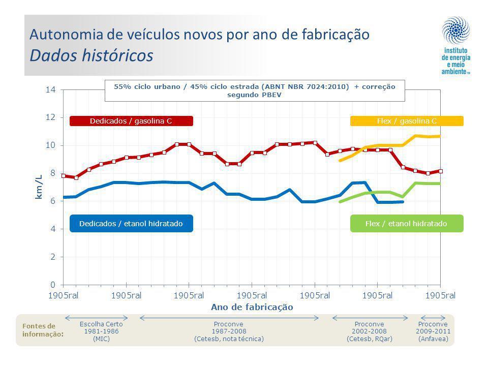 Autonomia de veículos novos por ano de fabricação Dados históricos