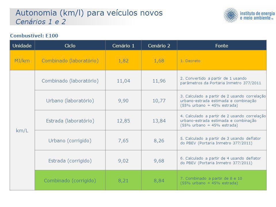 Autonomia (km/l) para veículos novos Cenários 1 e 2