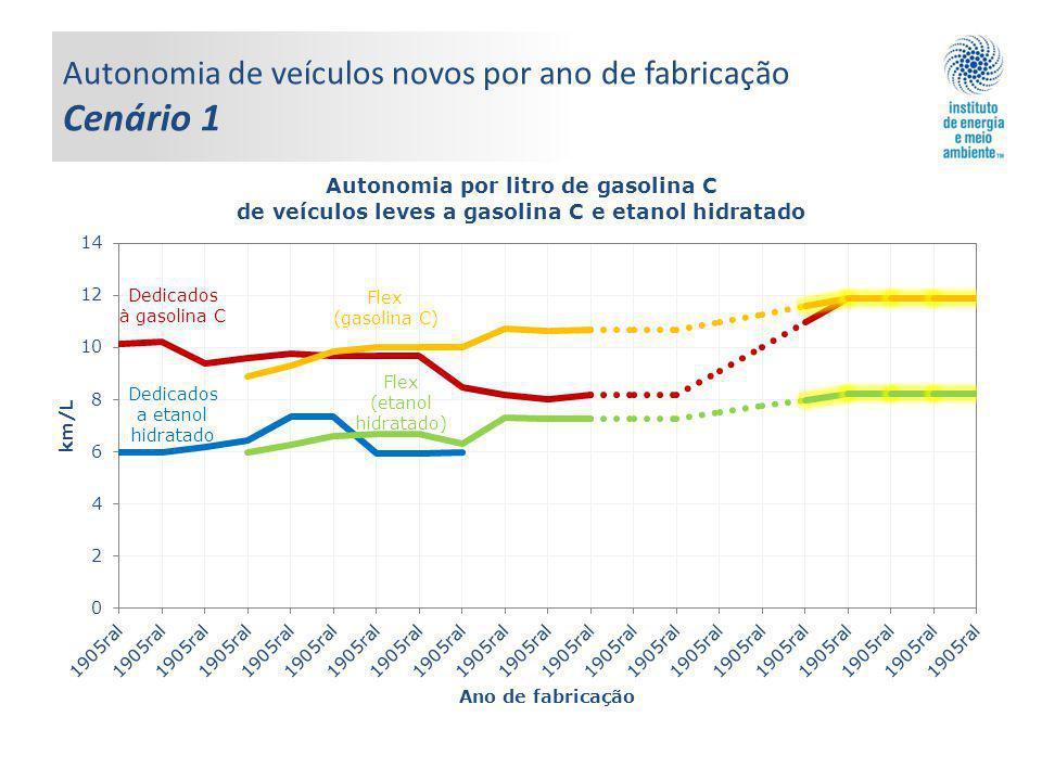 Autonomia de veículos novos por ano de fabricação Cenário 1