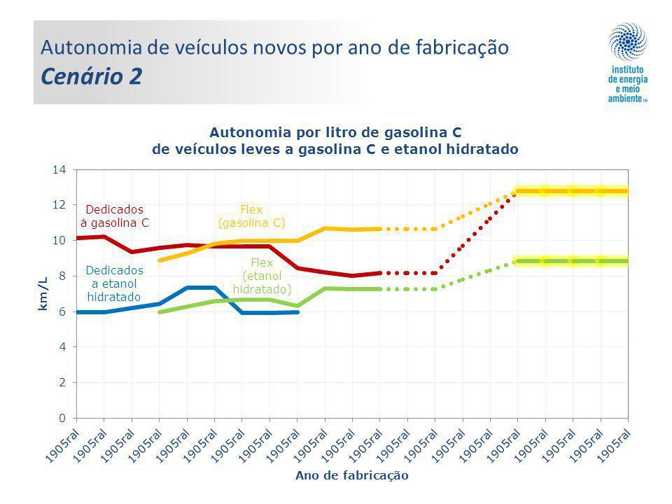 Autonomia de veículos novos por ano de fabricação Cenário 2