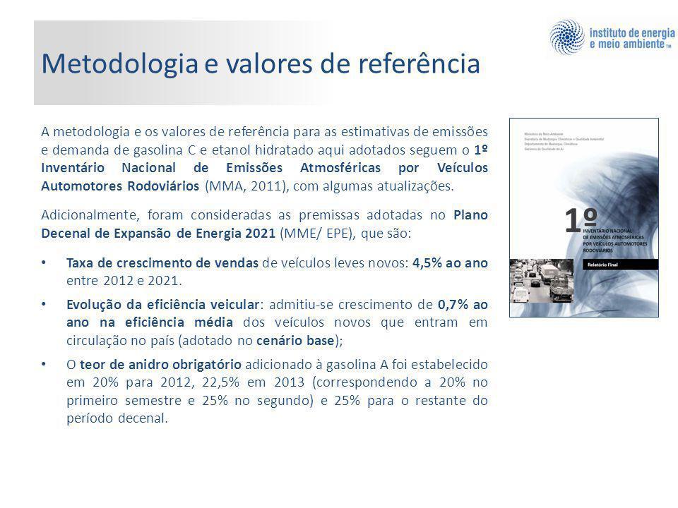 Metodologia e valores de referência