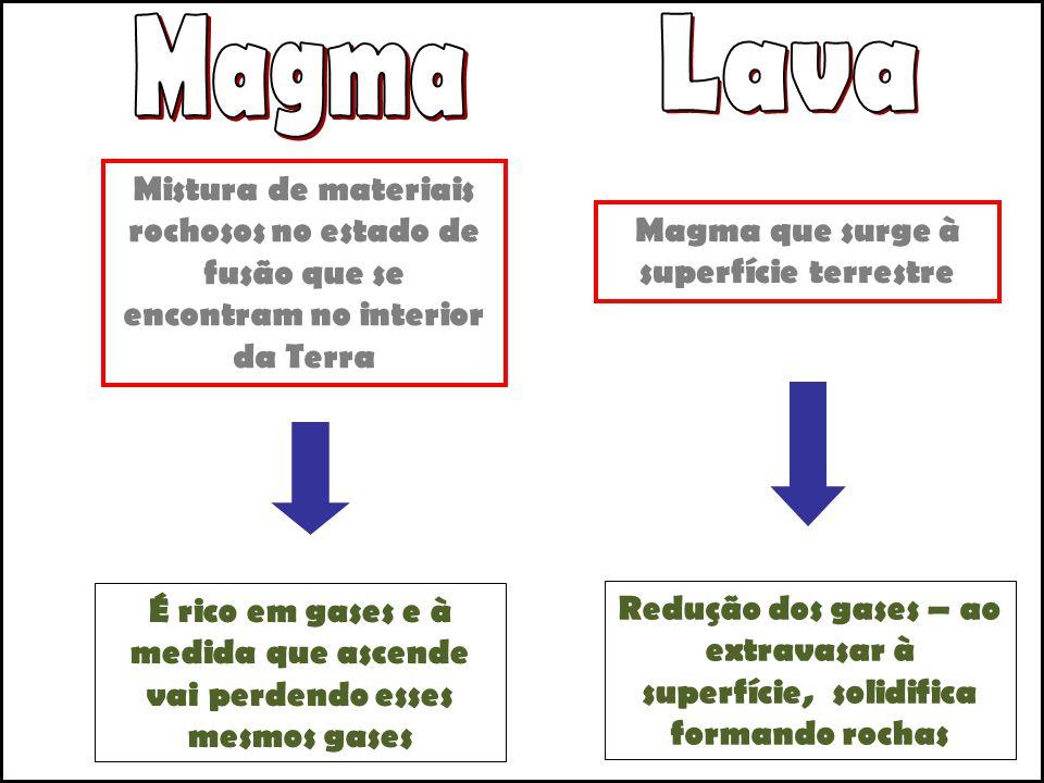Magma Lava. Mistura de materiais rochosos no estado de fusão que se encontram no interior da Terra.