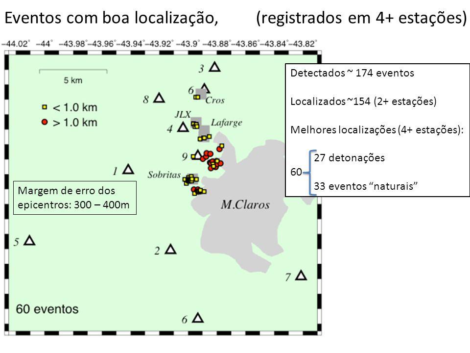 Eventos com boa localização, (registrados em 4+ estações)