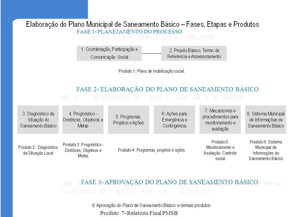FASE 2- ELABORAÇÃO DO PLANO DE SANEAMENTO BÁSICO