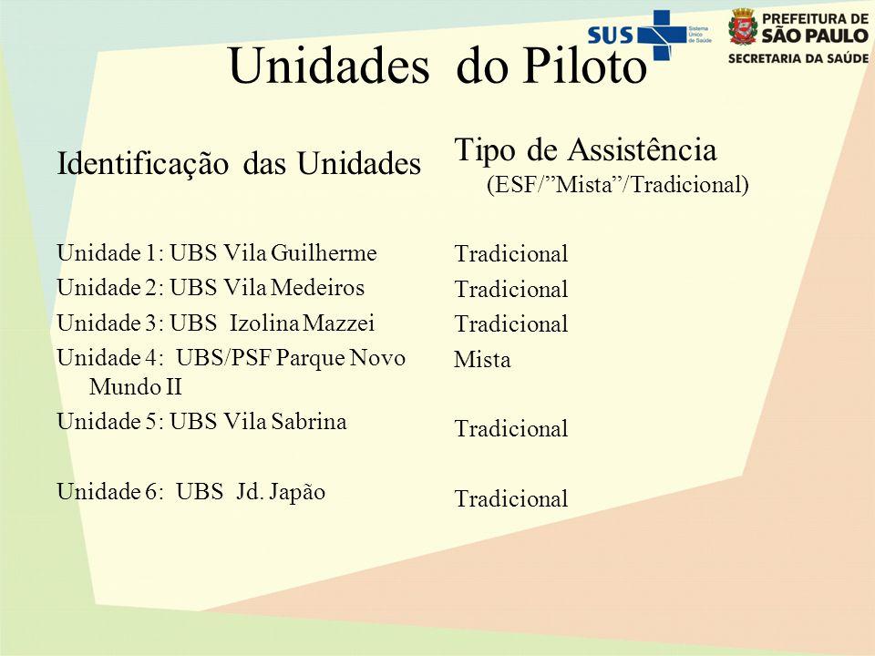 Unidades do Piloto Tipo de Assistência (ESF/ Mista /Tradicional)