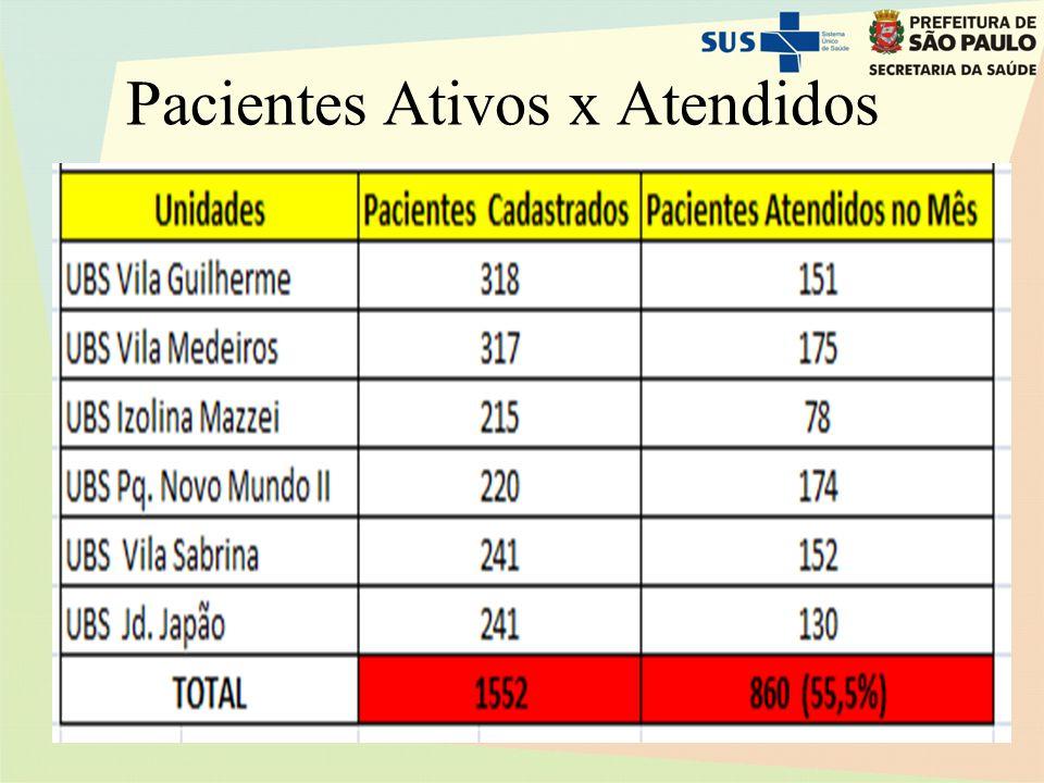 Pacientes Ativos x Atendidos