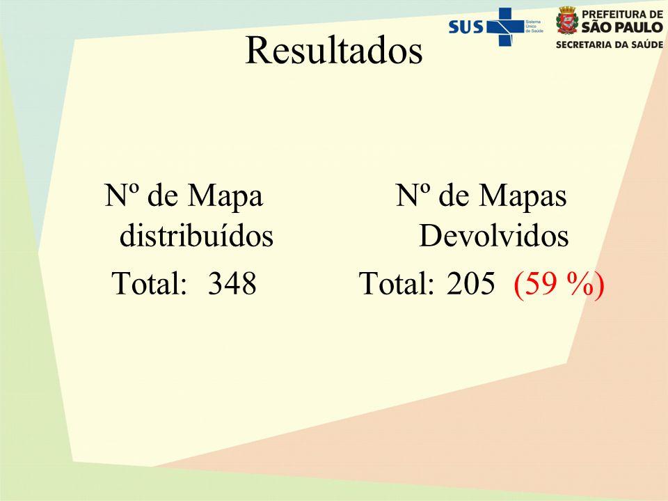 Resultados Nº de Mapa distribuídos Total: 348