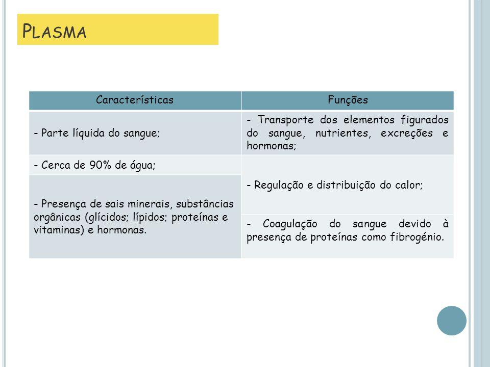 Plasma Características Funções - Parte líquida do sangue;