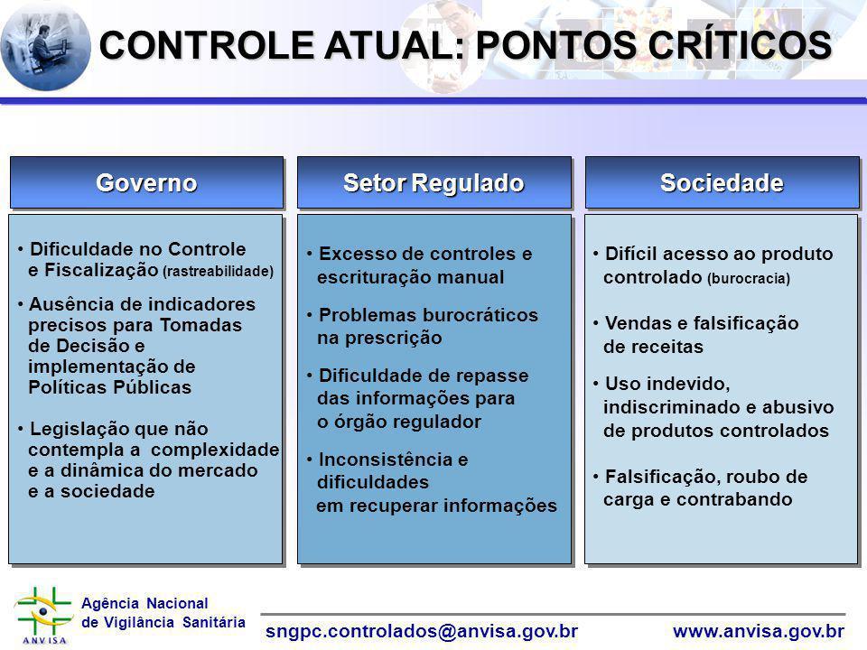 CONTROLE ATUAL: PONTOS CRÍTICOS
