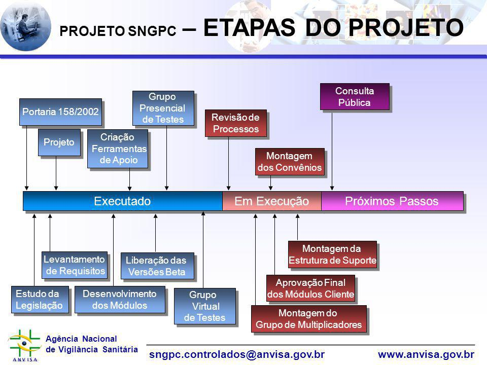PROJETO SNGPC – ETAPAS DO PROJETO