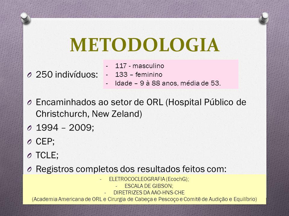 METODOLOGIA 250 indivíduos:
