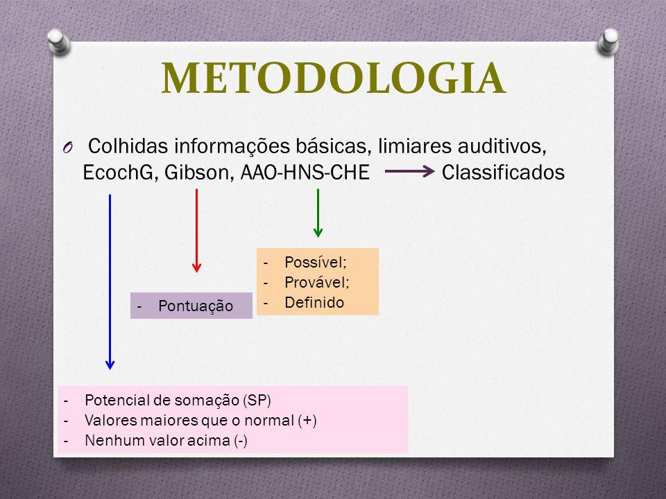 METODOLOGIA Colhidas informações básicas, limiares auditivos, EcochG, Gibson, AAO-HNS-CHE Classificados.