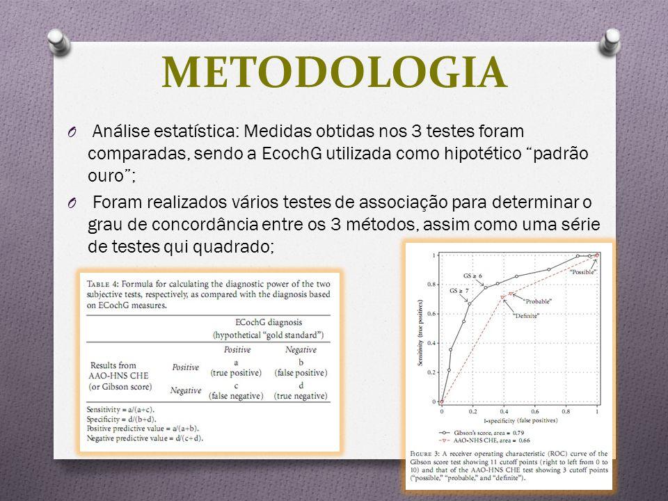 METODOLOGIA Análise estatística: Medidas obtidas nos 3 testes foram comparadas, sendo a EcochG utilizada como hipotético padrão ouro ;