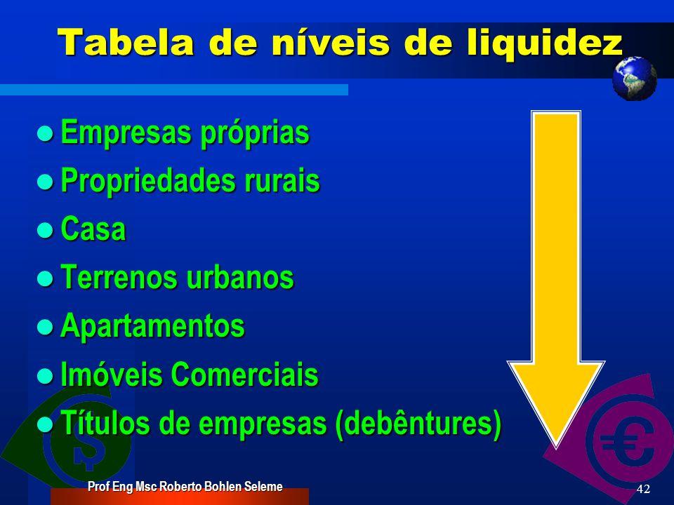 Tabela de níveis de liquidez