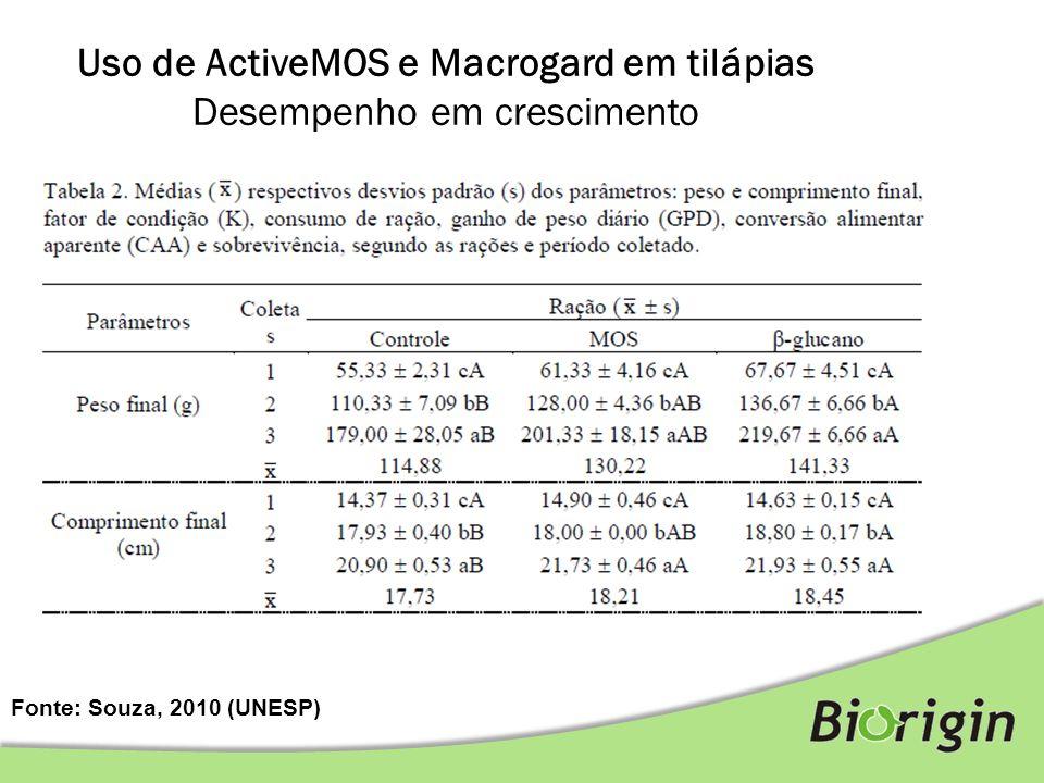 Uso de ActiveMOS e Macrogard em tilápias