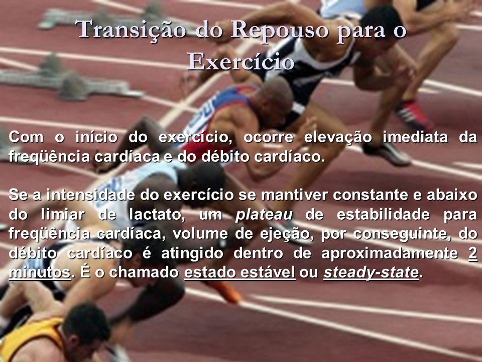 Transição do Repouso para o Exercício