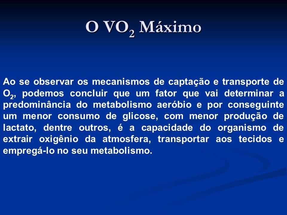 O VO2 Máximo