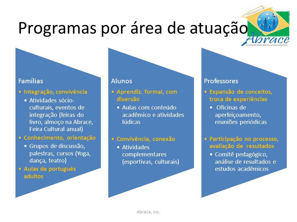 Programas por área de atuação