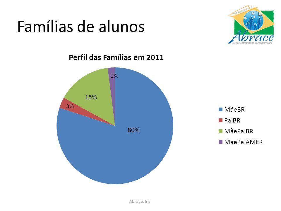Famílias de alunos 3% 80% Abrace, Inc.