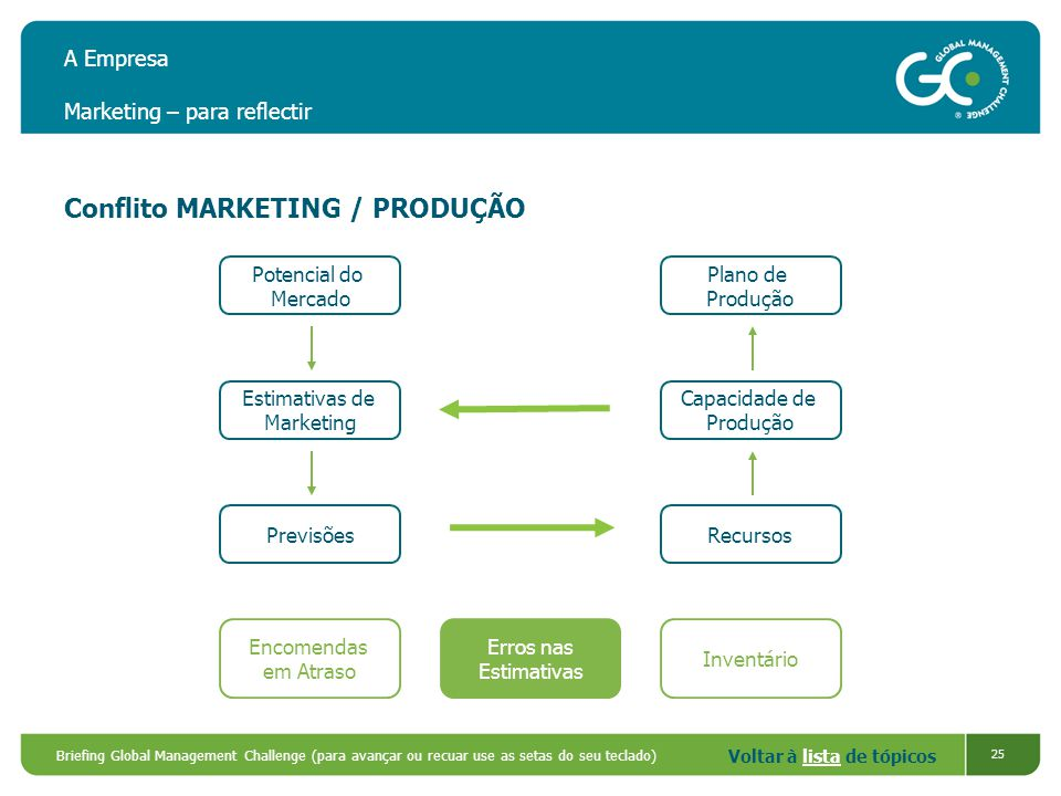 A Empresa Marketing – para reflectir