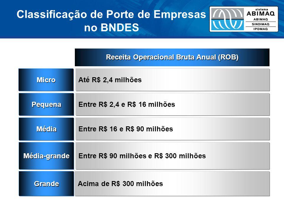 Classificação de Porte de Empresas no BNDES