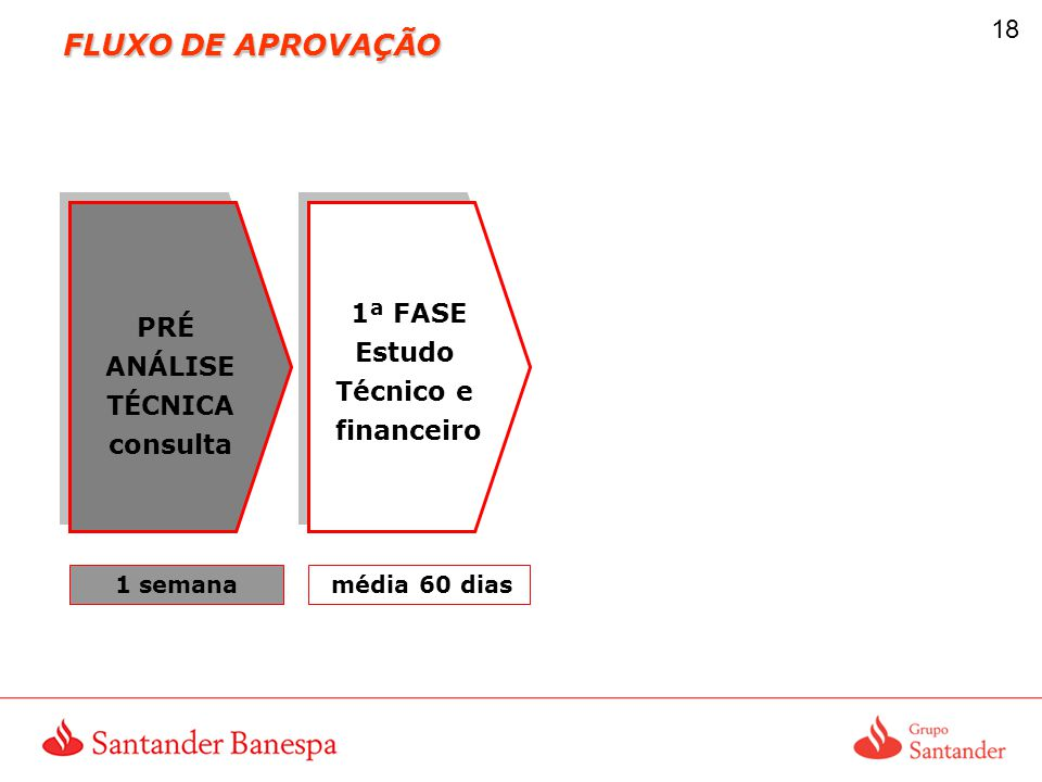 FLUXO DE APROVAÇÃO 1ª FASE PRÉ Estudo ANÁLISE Técnico e TÉCNICA