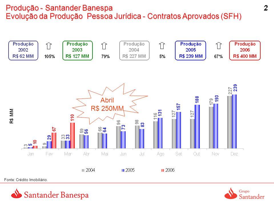 Produção - Santander Banespa Evolução da Produção Pessoa Jurídica - Contratos Aprovados (SFH)