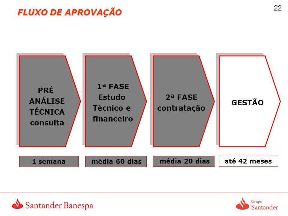 FLUXO DE APROVAÇÃO 1ª FASE Estudo Técnico e financeiro PRÉ ANÁLISE