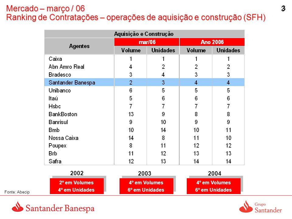 Mercado – março / 06 Ranking de Contratações – operações de aquisição e construção (SFH)