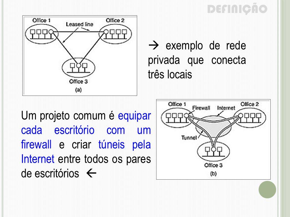 DEFINIÇÃO  exemplo de rede privada que conecta três locais.